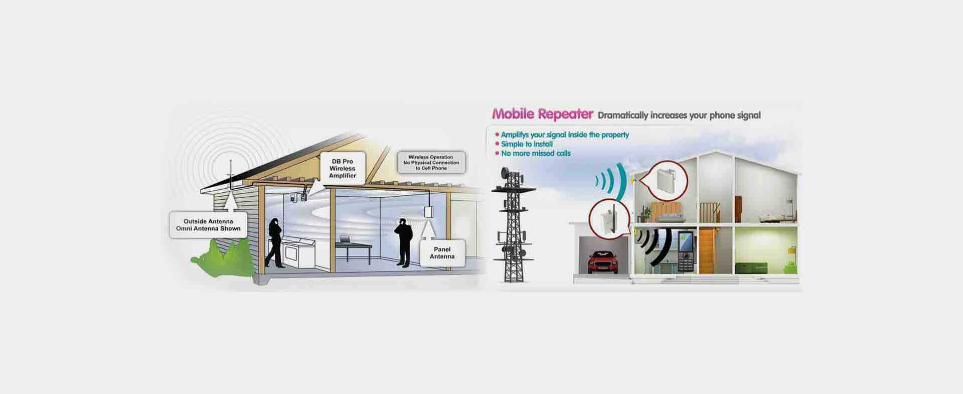 Mobile Signal Booster in Delhi | 4G Mobile Signal Network Booster